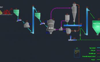 Magnesium Oxide Desulfurization